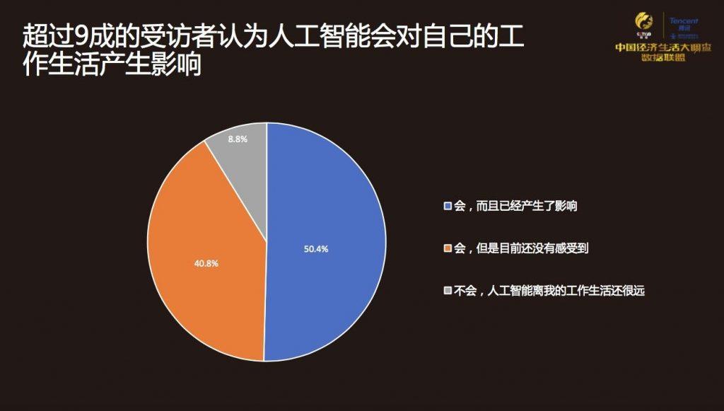 China Economic Life Cycle Survey
